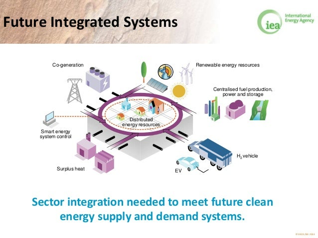 © OECD/IEA 2013 Future Integrated Systems Centralised fuel production, power and storage Renewable energy resources EV Co-...