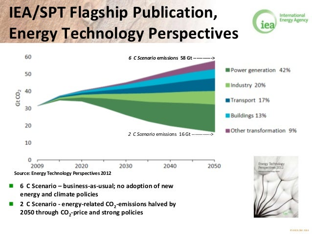 © OECD/IEA 2013 IEA/SPT Flagship Publication, Energy Technology Perspectives  6 C Scenario – business-as-usual; no adopti...
