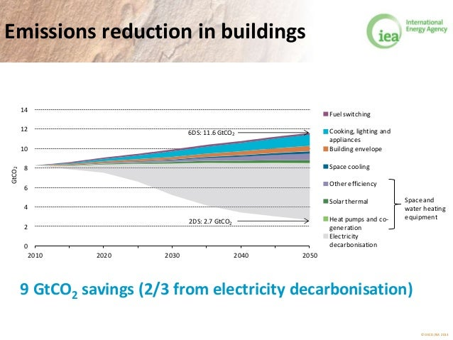 © OECD/IEA 2013 Emissions reduction in buildings 9 GtCO2 savings (2/3 from electricity decarbonisation) 0 2 4 6 8 10 12 14...