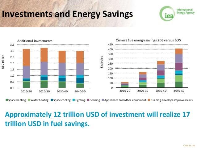 © OECD/IEA 2013 Investments and Energy Savings 0.0 0.5 1.0 1.5 2.0 2.5 3.0 3.5 2010-20 2020-30 2030-40 2040-50 USDtrillion...