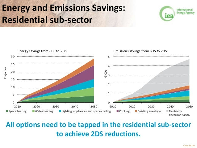 © OECD/IEA 2013 Energy and Emissions Savings: Residential sub-sector 0 5 10 15 20 25 30 2010 2020 2030 2040 2050 Exajoules...