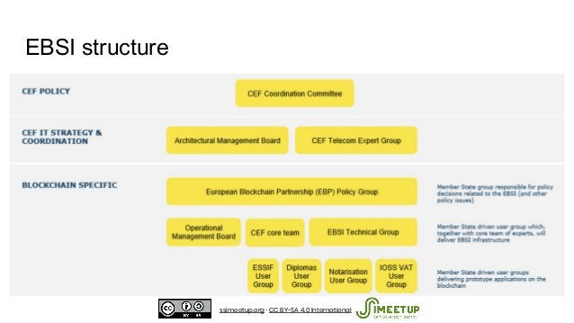 EBSI structure ssimeetup.org · CC BY-SA 4.0 International