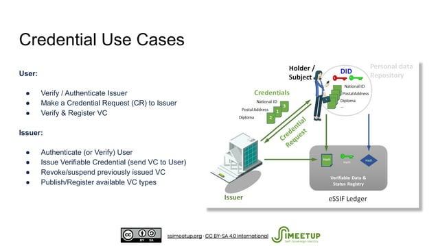 Credential Use Cases User: ● Verify / Authenticate Issuer ● Make a Credential Request (CR) to Issuer ● Verify & Register V...