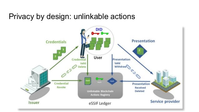 Privacy by design: unlinkable actions
