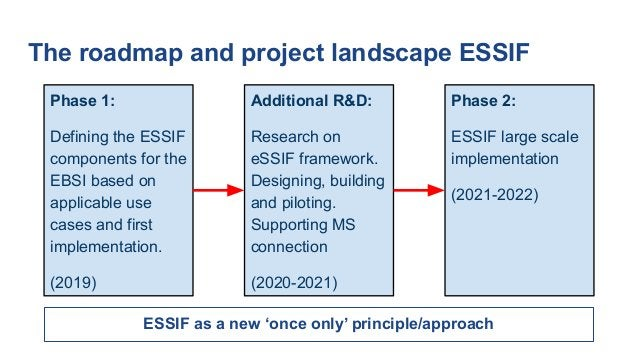 The roadmap and project landscape ESSIF Phase 1: Defining the ESSIF components for the EBSI based on applicable use cases ...