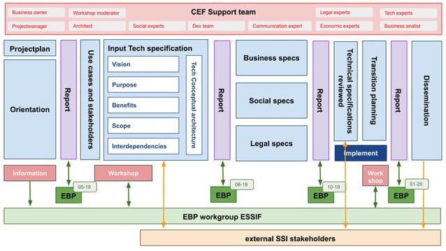 Orientation Input Tech specification Usecasesandstakeholders Business specs Social specs Legal specs Technicalspecificatio...
