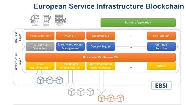 European Service Infrastructure Blockchain
