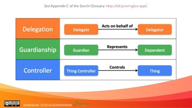 See Appendix C of the Sovrin Glossary. Guardianship, delegation, controllership See Appendix C of the Sovrin Glossary: htt...