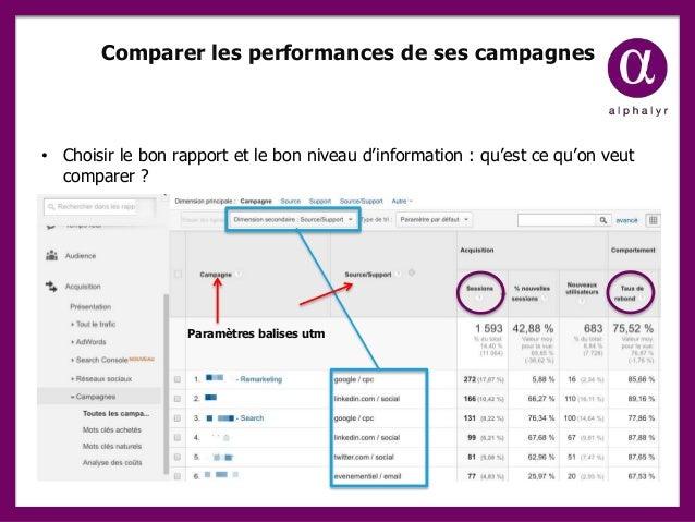 Comparer les performances de ses campagnes Paramètres balises utm • Choisir le bon rapport et le bon niveau d'information ...