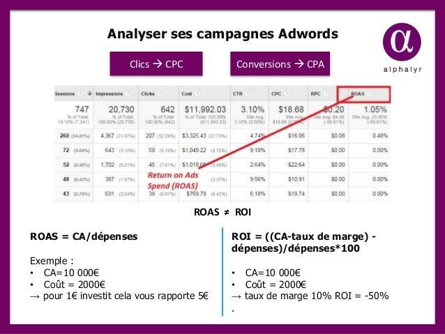 Analyser ses campagnes Adwords ROAS = CA/dépenses Exemple : • CA=10 000€ • Coût = 2000€ → pour 1€ investit cela vous rappo...