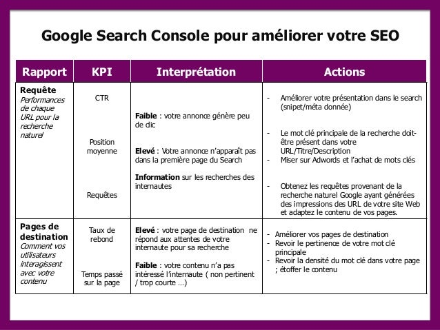 Google Search Console pour améliorer votre SEO Rapport KPI Interprétation Actions Requête Performances de chaque URL pour ...
