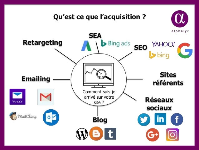 Qu'est ce que l'acquisition ? SEO SEA Emailing Sites référents Blog Réseaux sociaux Comment suis-je arrivé sur votre site ...
