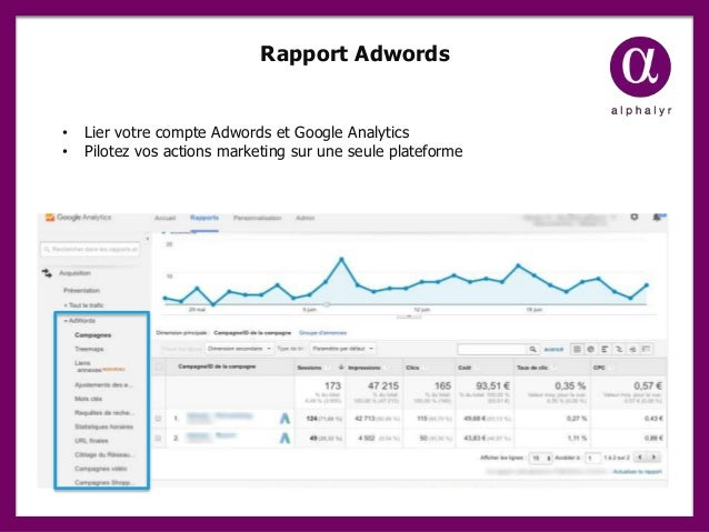 Rapport Adwords • Lier votre compte Adwords et Google Analytics • Pilotez vos actions marketing sur une seule plateforme