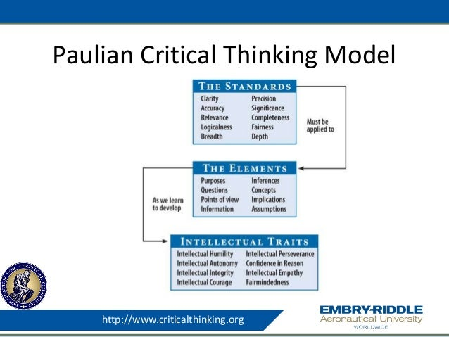 the critical thinking model The thinker's guide to analytic thinking dillon beach, ca: foundation for critical  thinking press paul‐elder model of critical thinking can be used to help.