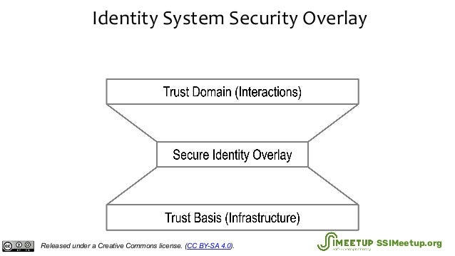 Identity System Security Overlay Released under a Creative Commons license. (CC BY-SA 4.0). SSIMeetup.org