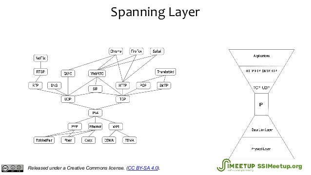 Spanning Layer Released under a Creative Commons license. (CC BY-SA 4.0). SSIMeetup.org