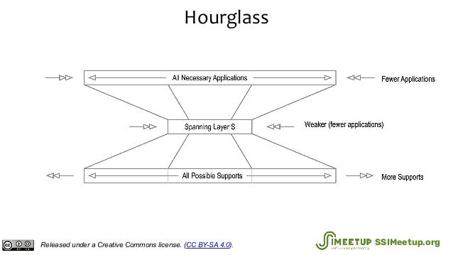 Hourglass Released under a Creative Commons license. (CC BY-SA 4.0). SSIMeetup.org
