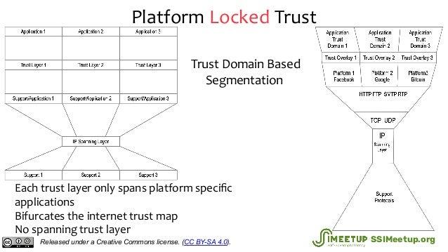 Platform Locked Trust Each trust layer only spans platform specific applications Bifurcates the internet trust map No spann...