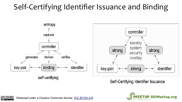 Self-Certifying Identifier Issuance and Binding Released under a Creative Commons license. (CC BY-SA 4.0). SSIMeetup.org