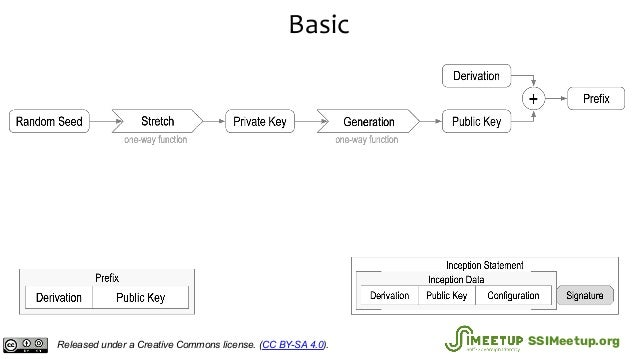 Basic Released under a Creative Commons license. (CC BY-SA 4.0). SSIMeetup.org