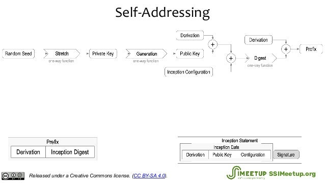 Self-Addressing Released under a Creative Commons license. (CC BY-SA 4.0). SSIMeetup.org