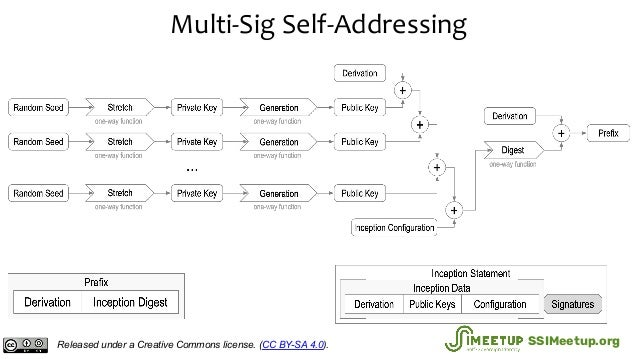 Multi-Sig Self-Addressing Released under a Creative Commons license. (CC BY-SA 4.0). SSIMeetup.org