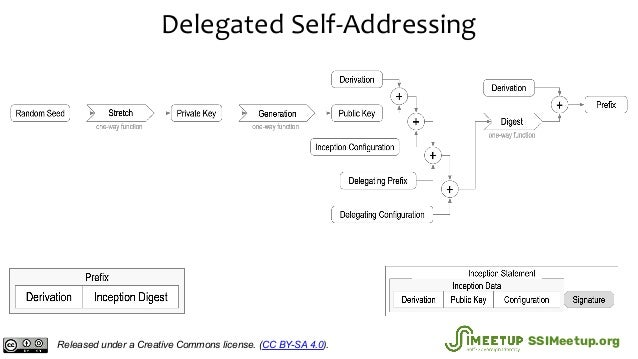 Delegated Self-Addressing Released under a Creative Commons license. (CC BY-SA 4.0). SSIMeetup.org