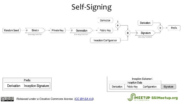 Self-Signing Released under a Creative Commons license. (CC BY-SA 4.0). SSIMeetup.org