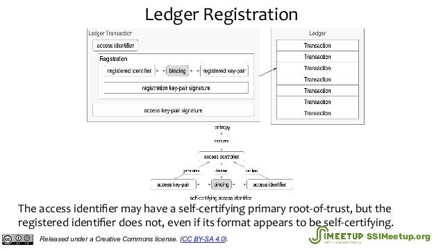 Ledger Registration The access identifier may have a self-certifying primary root-of-trust, but the registered identifier do...