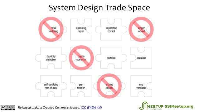 System Design Trade Space Released under a Creative Commons license. (CC BY-SA 4.0). SSIMeetup.org