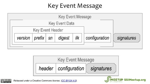 Key Event Message Released under a Creative Commons license. (CC BY-SA 4.0). SSIMeetup.org