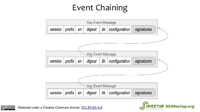 Event Chaining Released under a Creative Commons license. (CC BY-SA 4.0). SSIMeetup.org