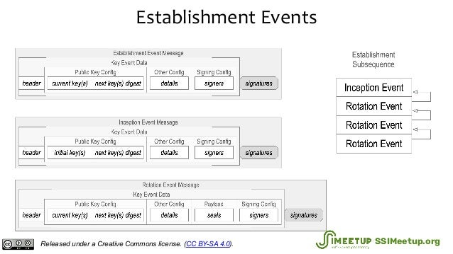 Establishment Events Released under a Creative Commons license. (CC BY-SA 4.0). SSIMeetup.org