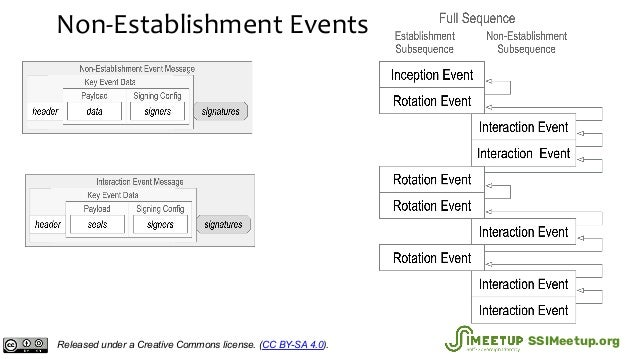 Non-Establishment Events Released under a Creative Commons license. (CC BY-SA 4.0). SSIMeetup.org