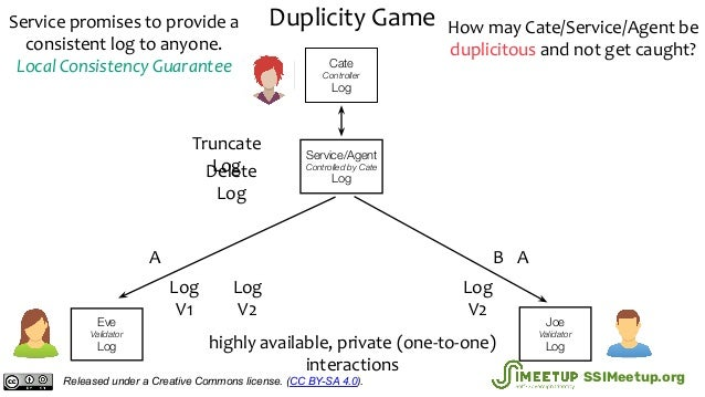 Duplicity Game Cate Controller Log highly available, private (one-to-one) interactions Service/Agent Controlled by Cate Lo...