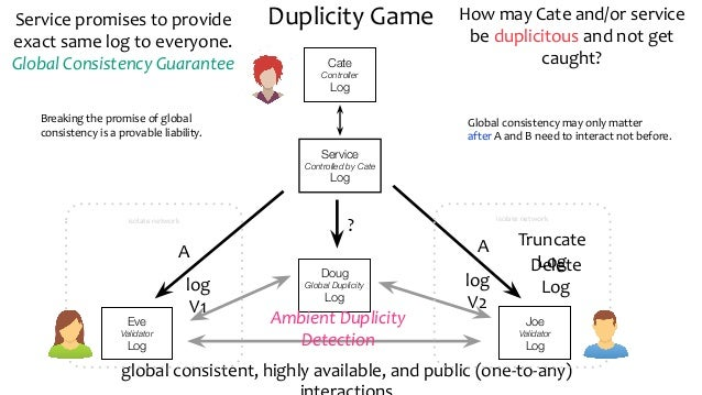 Duplicity Game Cate Controller Log Eve Validator Log A Service promises to provide exact same log to everyone. Global Cons...