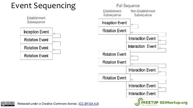 Event Sequencing Released under a Creative Commons license. (CC BY-SA 4.0). SSIMeetup.org