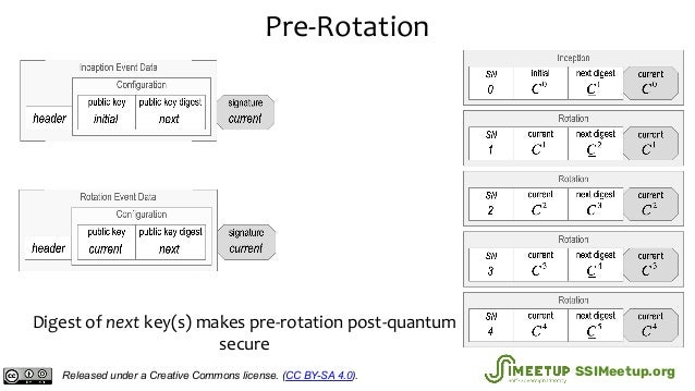 Pre-Rotation Digest of next key(s) makes pre-rotation post-quantum secure Released under a Creative Commons license. (CC B...
