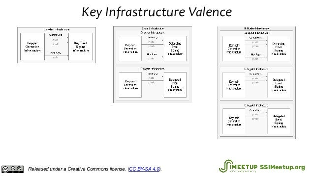 Key Infrastructure Valence Released under a Creative Commons license. (CC BY-SA 4.0). SSIMeetup.org