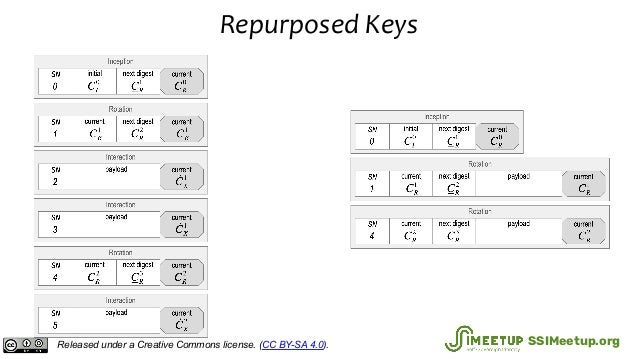 Repurposed Keys Released under a Creative Commons license. (CC BY-SA 4.0). SSIMeetup.org