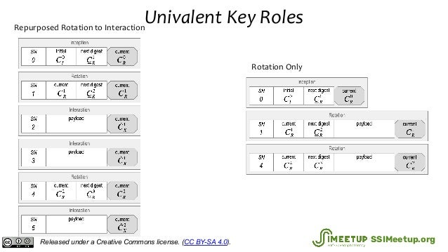 Univalent Key RolesRepurposed Rotation to Interaction Rotation Only Released under a Creative Commons license. (CC BY-SA 4...