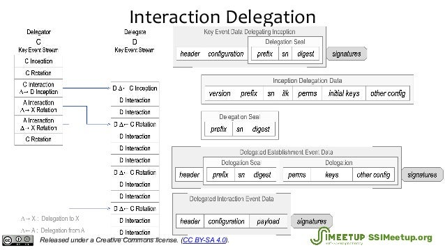 Interaction Delegation Released under a Creative Commons license. (CC BY-SA 4.0). SSIMeetup.org