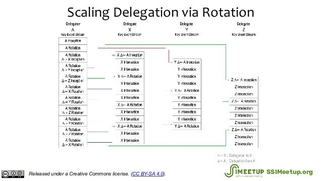 Scaling Delegation via Rotation Released under a Creative Commons license. (CC BY-SA 4.0). SSIMeetup.org