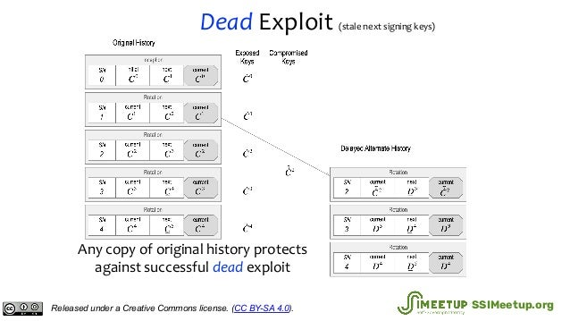 Dead Exploit (stale next signing keys) Any copy of original history protects against successful dead exploit Released unde...