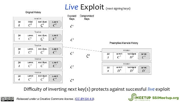 Live Exploit (next signing keys) Difficulty of inverting next key(s) protects against successful live exploit Released under...