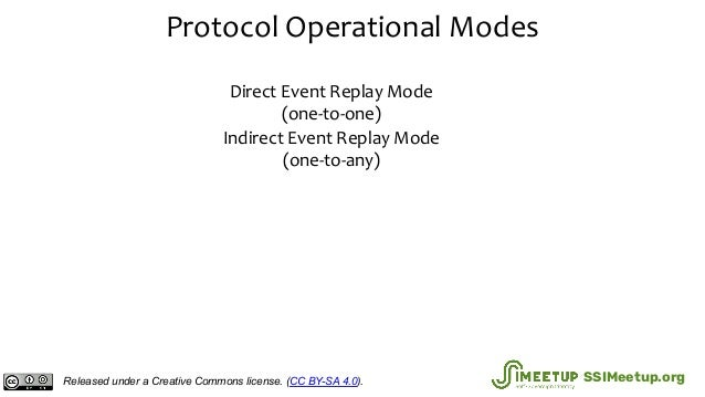 Protocol Operational Modes Direct Event Replay Mode (one-to-one) Indirect Event Replay Mode (one-to-any) Released under a ...