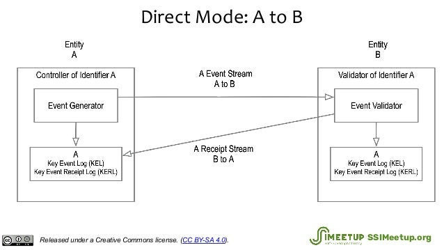 Direct Mode: A to B Released under a Creative Commons license. (CC BY-SA 4.0). SSIMeetup.org