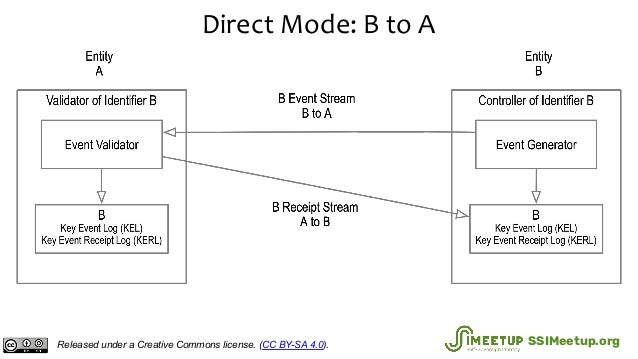 Direct Mode: B to A Released under a Creative Commons license. (CC BY-SA 4.0). SSIMeetup.org