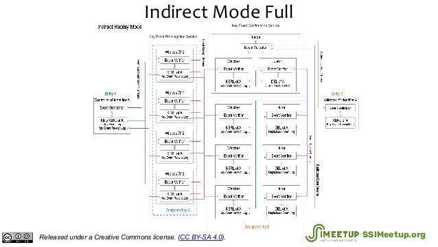 Indirect Mode Full Released under a Creative Commons license. (CC BY-SA 4.0). SSIMeetup.org