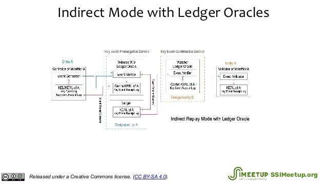 Indirect Mode with Ledger Oracles Released under a Creative Commons license. (CC BY-SA 4.0). SSIMeetup.org